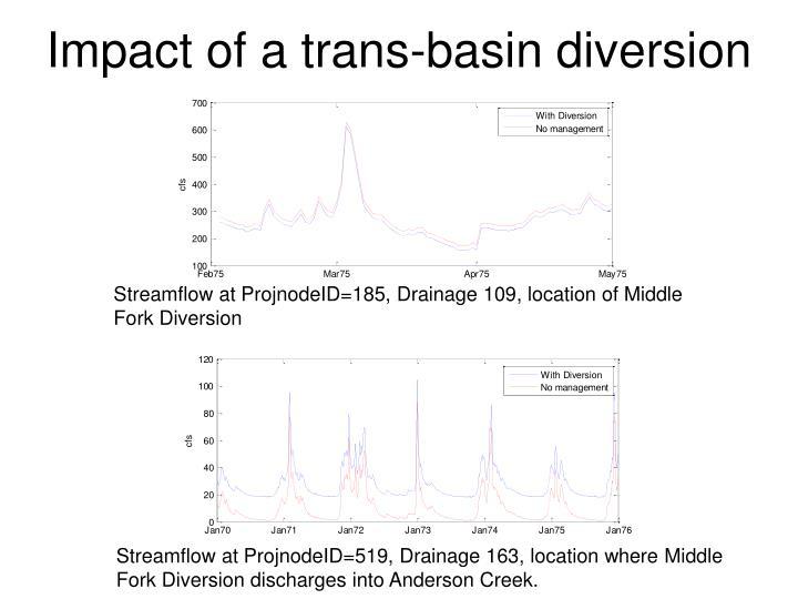 Impact of a trans-basin diversion