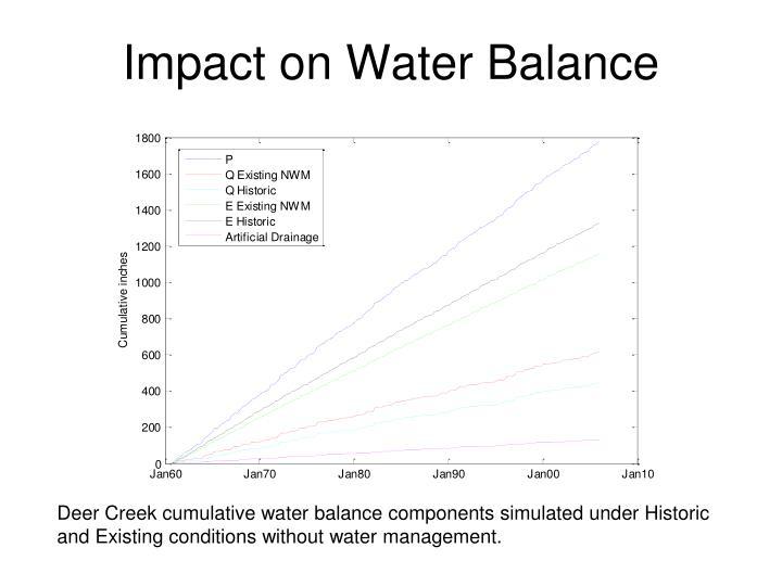 Impact on Water Balance