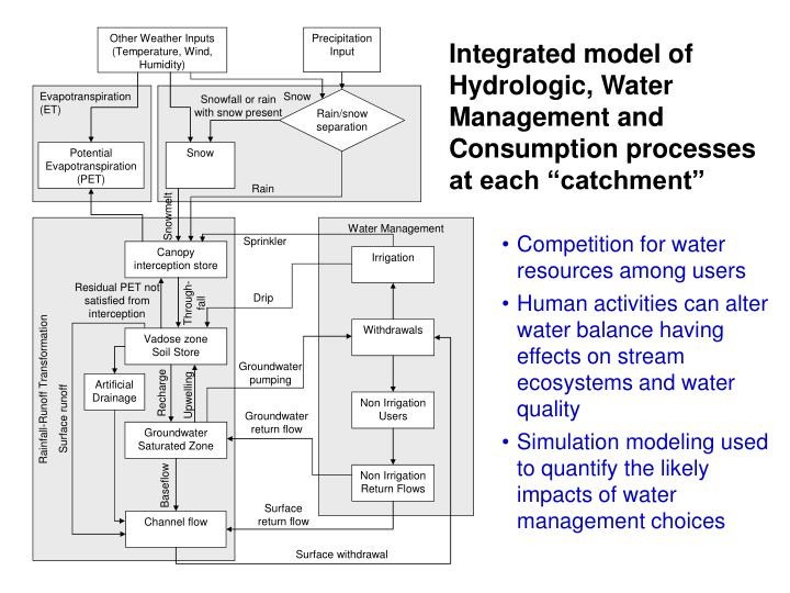 """Integrated model of Hydrologic, Water Management and Consumption processes at each """"catchment"""""""