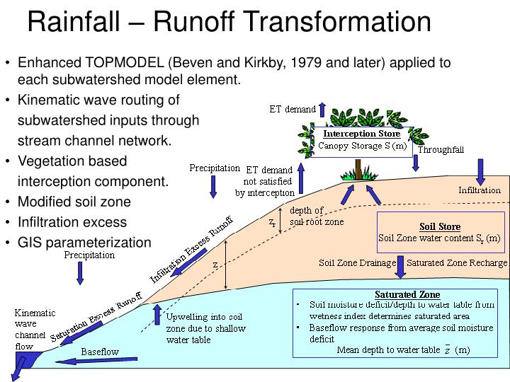 Rainfall – Runoff Transformation