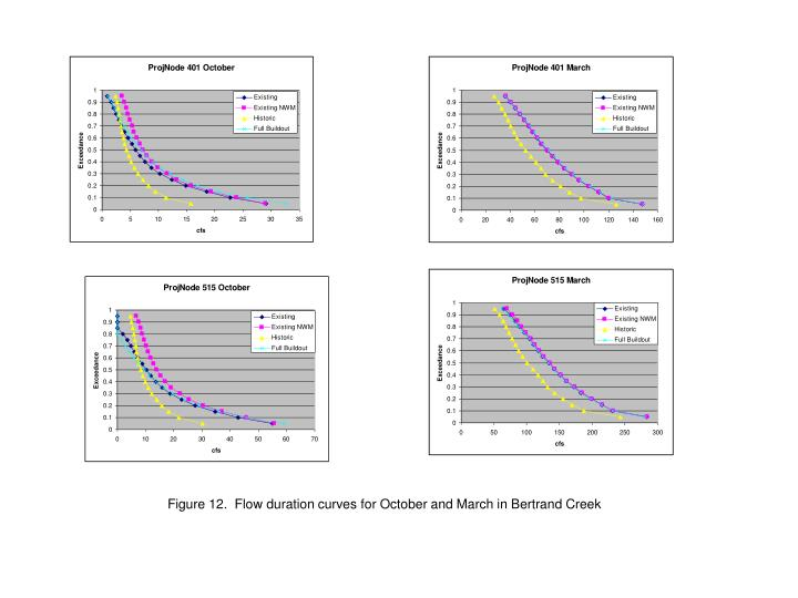 Figure 12.  Flow duration curves for October and March in Bertrand Creek