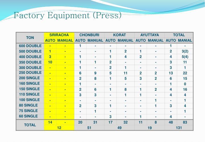 Factory Equipment (Press)