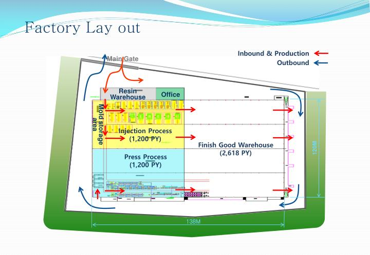 Factory Lay out
