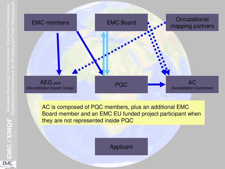 EMC members