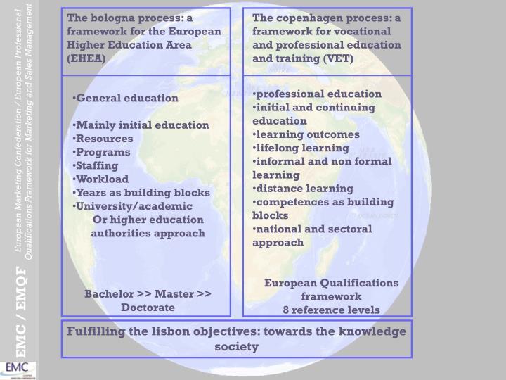 The bologna process: a framework for the European Higher Education Area (EHEA)
