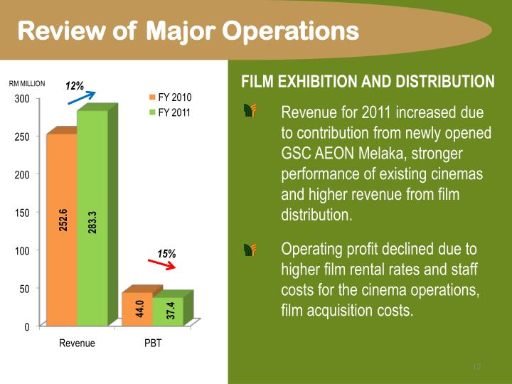 Review of Major Operations