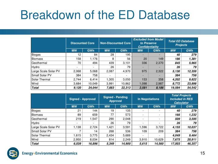 Breakdown of the ED Database