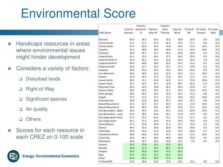 Environmental Score