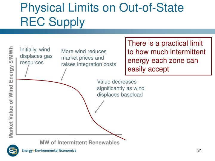 Initially, wind displaces gas resources