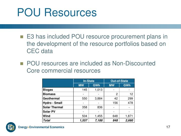 POU Resources