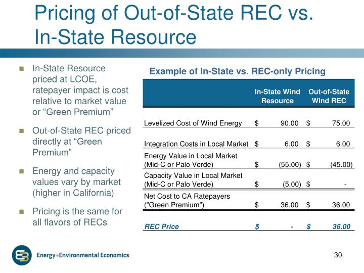 Pricing of Out-of-State REC vs. In-State Resource
