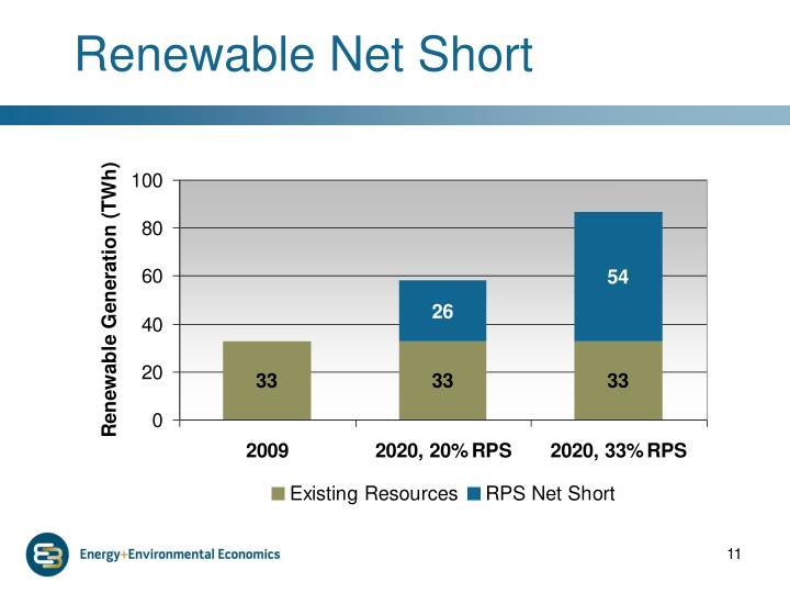 Renewable Net Short