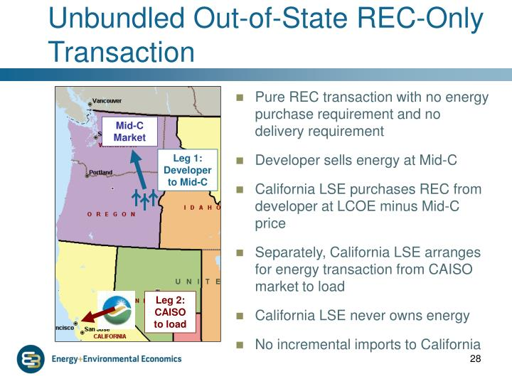 Unbundled Out-of-State REC-Only Transaction
