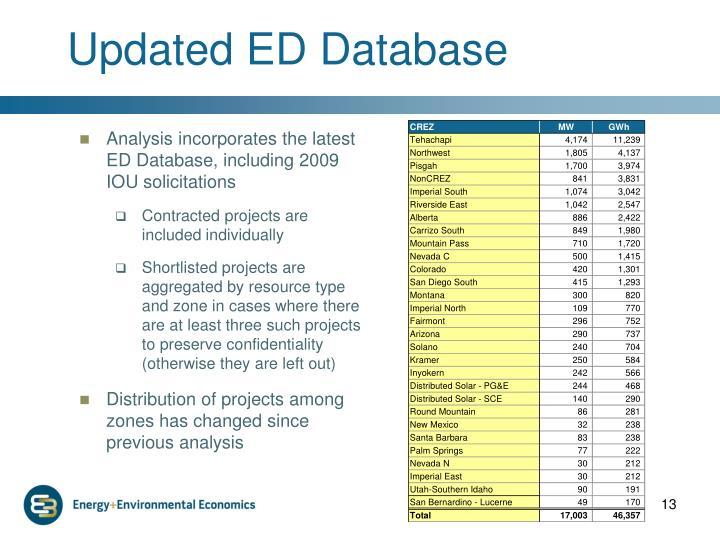 Updated ED Database