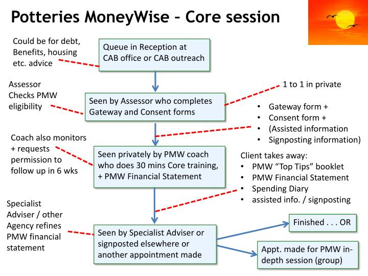 Potteries MoneyWise – Core session