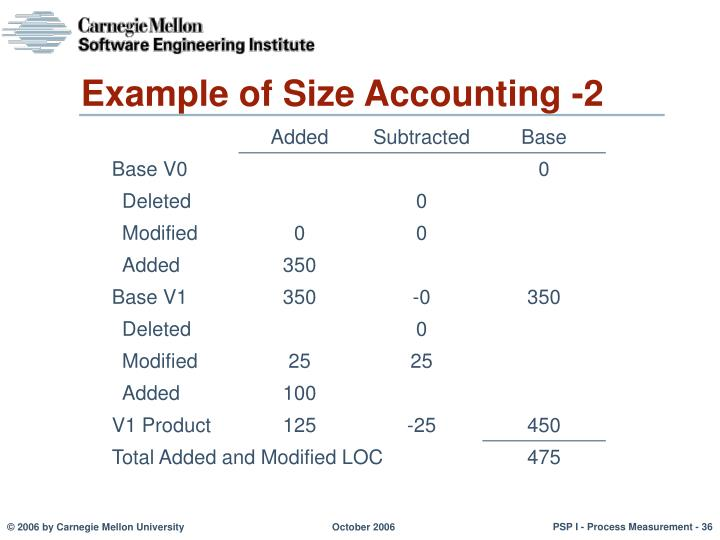 Example of Size Accounting -2