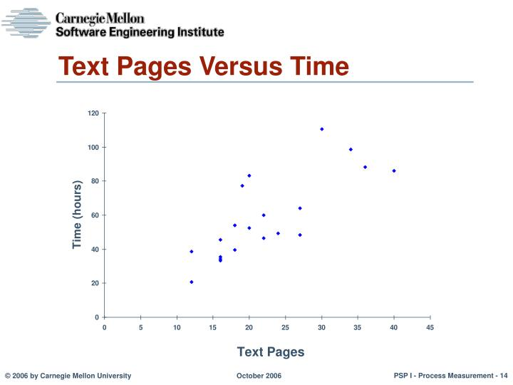 Text Pages Versus Time