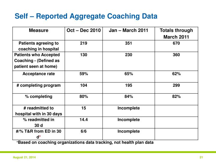 Self – Reported Aggregate Coaching Data