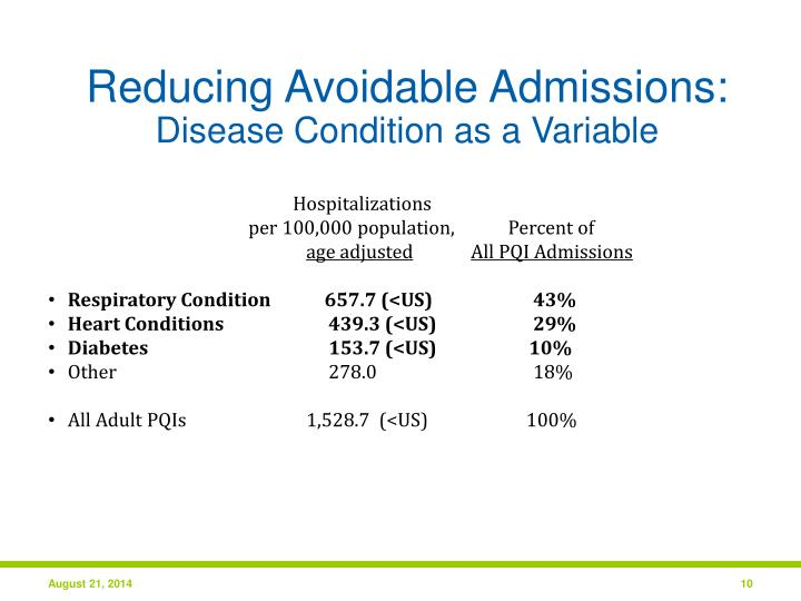 Reducing Avoidable Admissions: