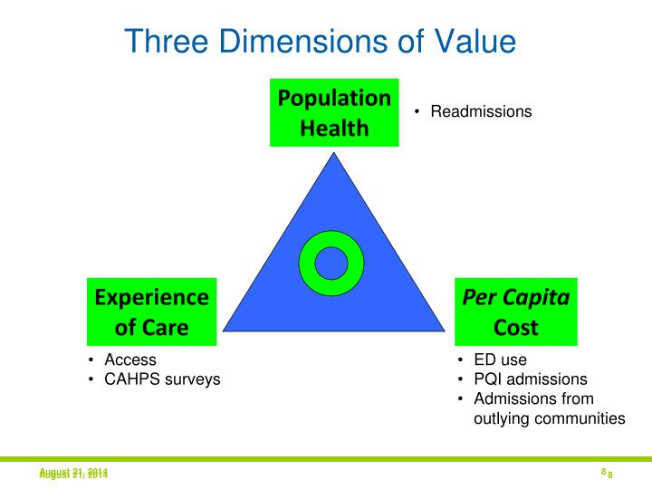 Three Dimensions of Value