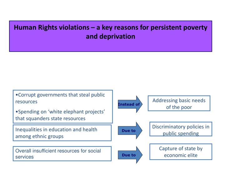 Human Rights violations – a key reasons for persistent poverty and deprivation