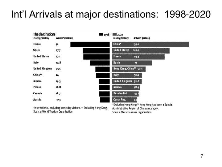 Int'l Arrivals at major destinations:  1998-2020