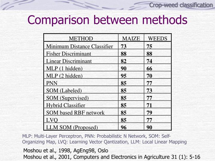 Crop-weed classification