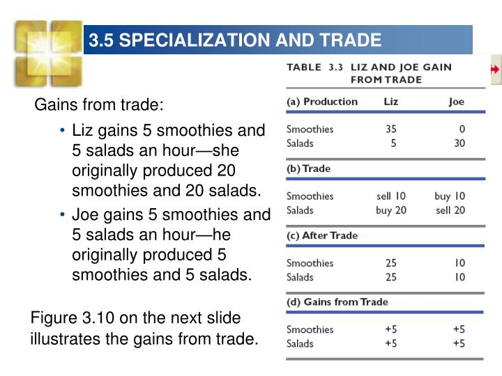 3.5 SPECIALIZATION AND TRADE