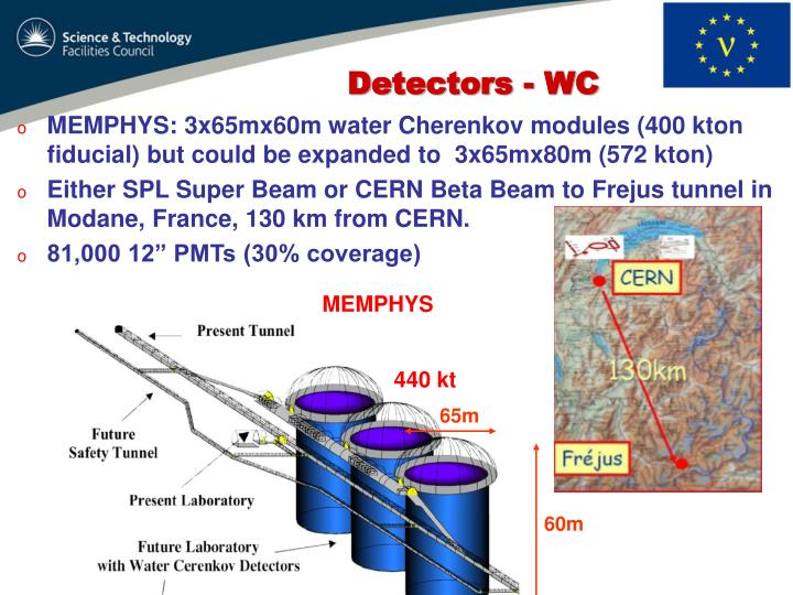 MEMPHYS: 3x65mx60m water Cherenkov modules (400 kton fiducial) but could be expanded to  3x65mx80m (572 kton)