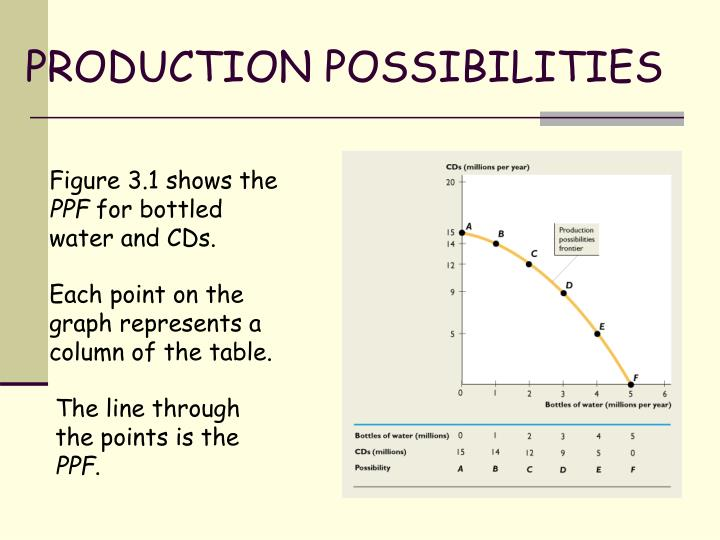 PRODUCTION POSSIBILITIES