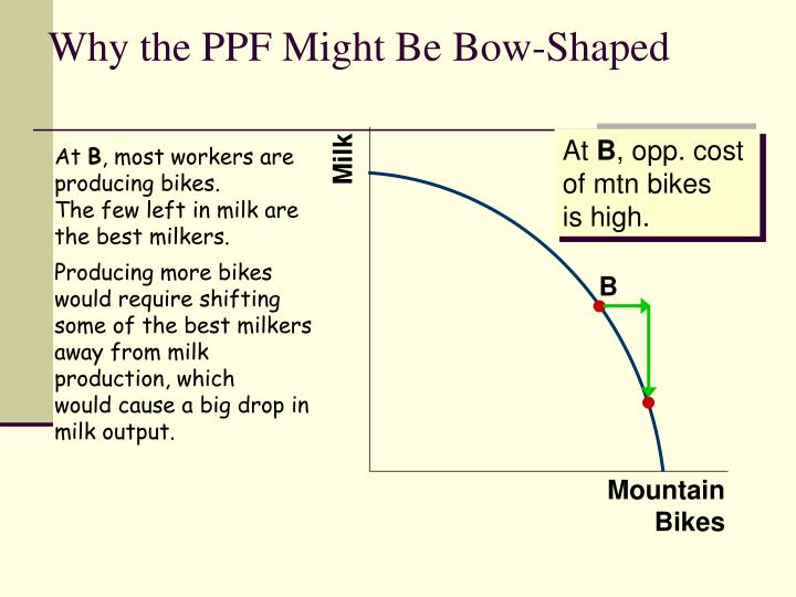 Why the PPF Might Be Bow-Shaped
