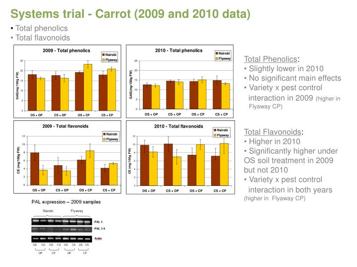 Systems trial - Carrot (2009 and 2010 data)
