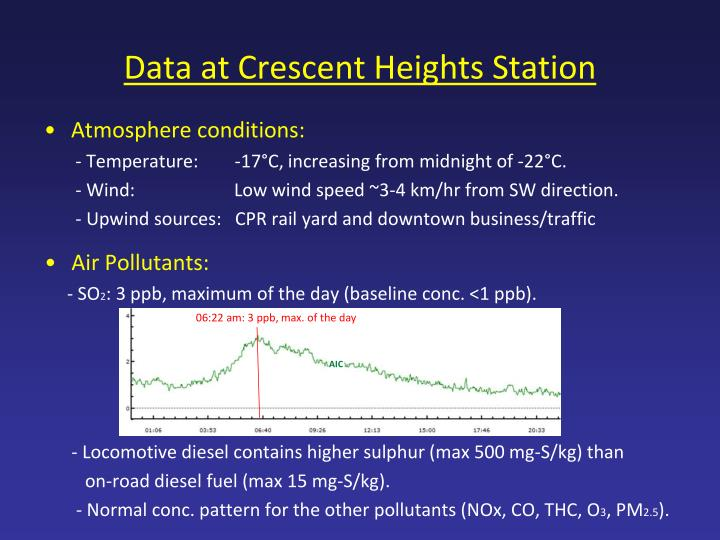 Data at crescent heights station