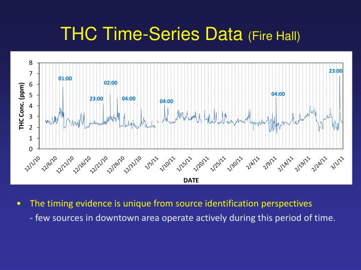 THC Time-Series Data