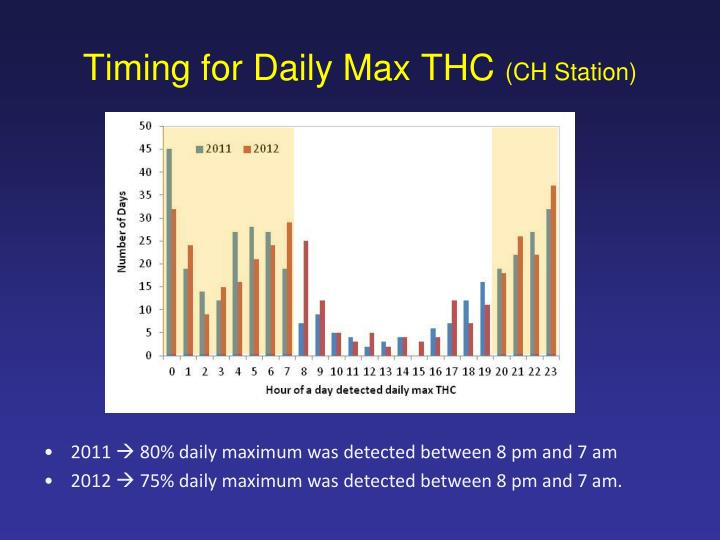Timing for Daily Max THC