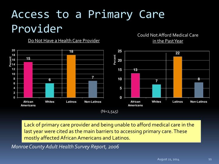 Access to a Primary Care Provider