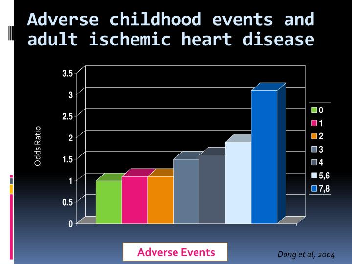 Adverse childhood events and adult ischemic heart disease