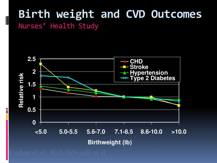 Birth weight and CVD Outcomes