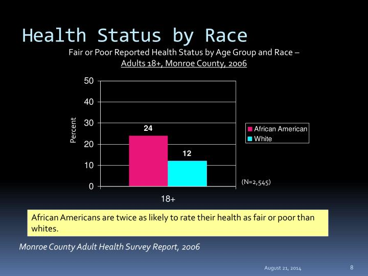 Health Status by Race