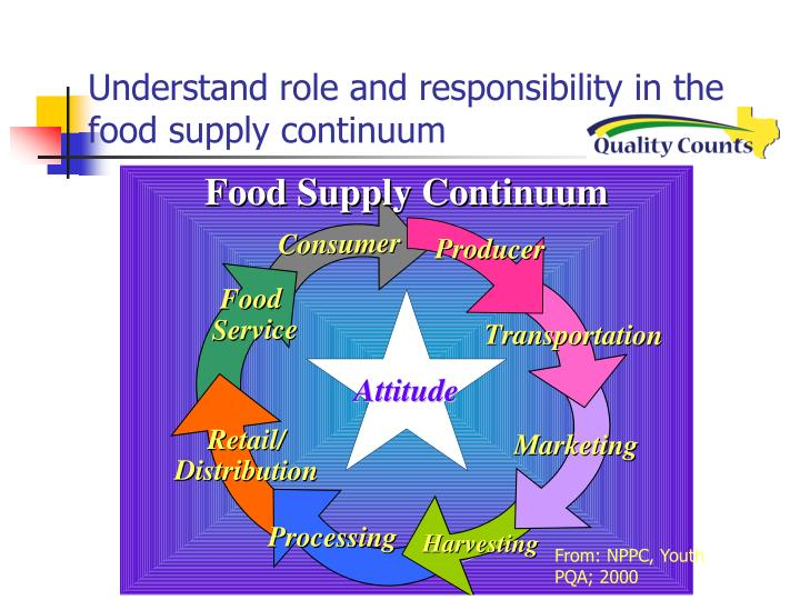 Understand role and responsibility in the food supply continuum