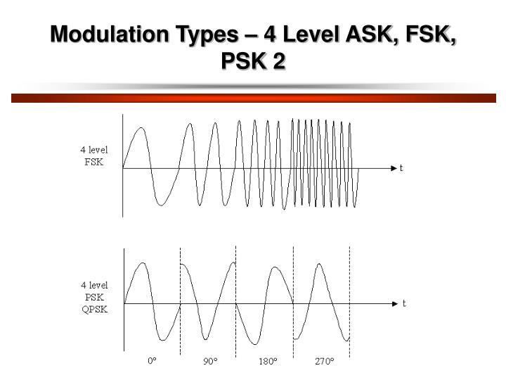 Modulation Types – 4 Level ASK, FSK, PSK 2