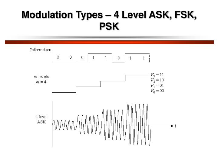 Modulation Types – 4 Level ASK, FSK, PSK