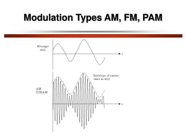 Modulation Types AM, FM, PAM