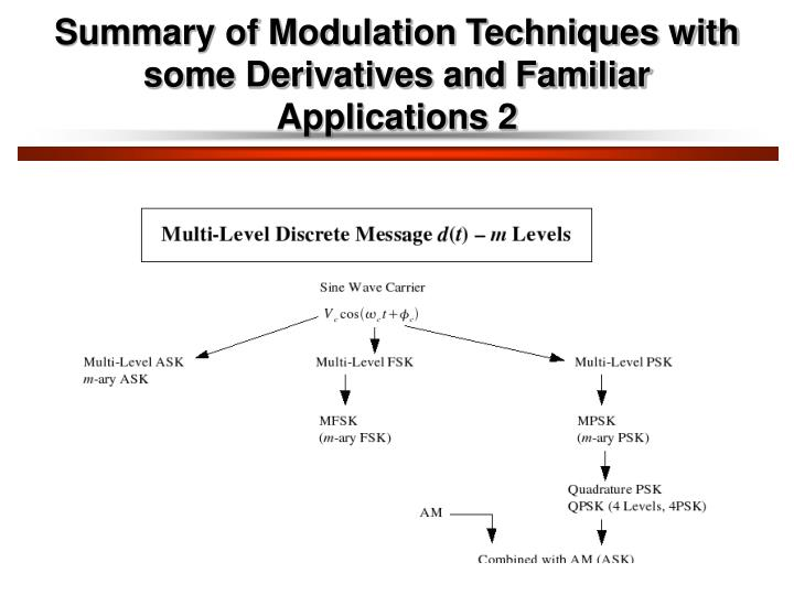 Summary of Modulation Techniques with some Derivatives and Familiar Applications 2