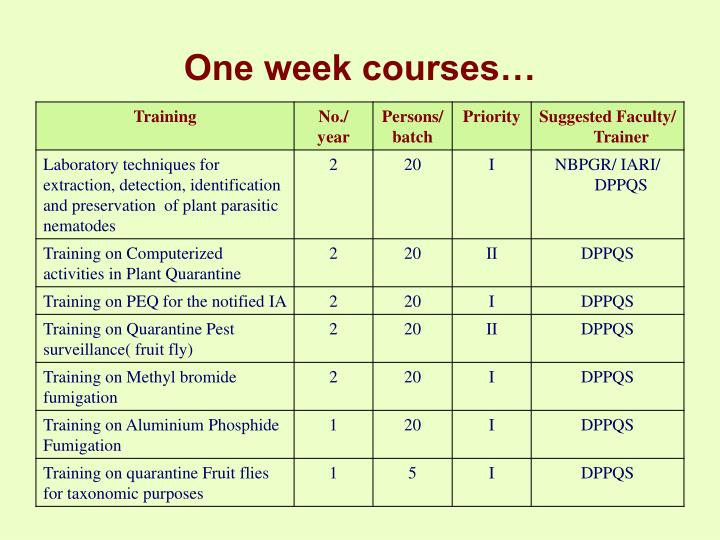 One week courses…