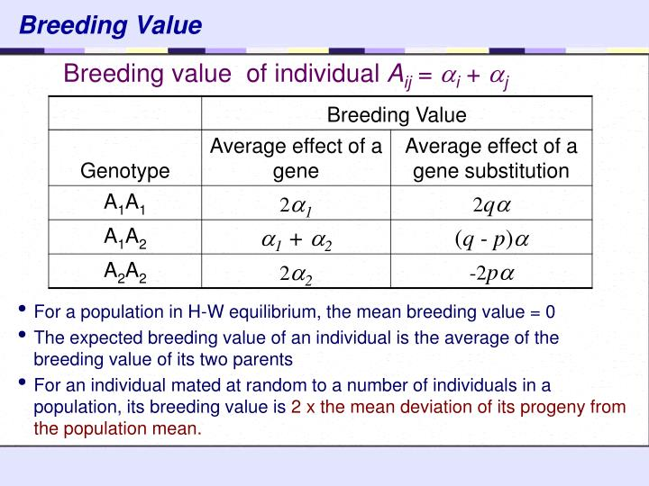 Breeding Value