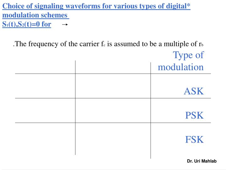 Choice of signaling waveforms for various types of digital*