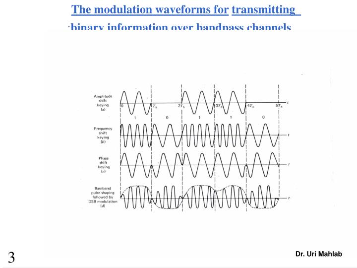 The modulation waveforms for