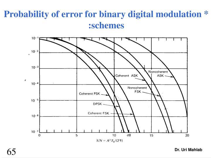 Probability of error for binary digital modulation *