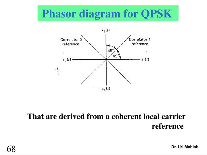 Phasor diagram for QPSK